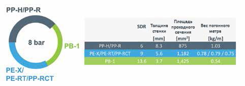 Влияние SDR трубы на ее рабочие характеристики. Напорные трубопроводы для сетей отопления.